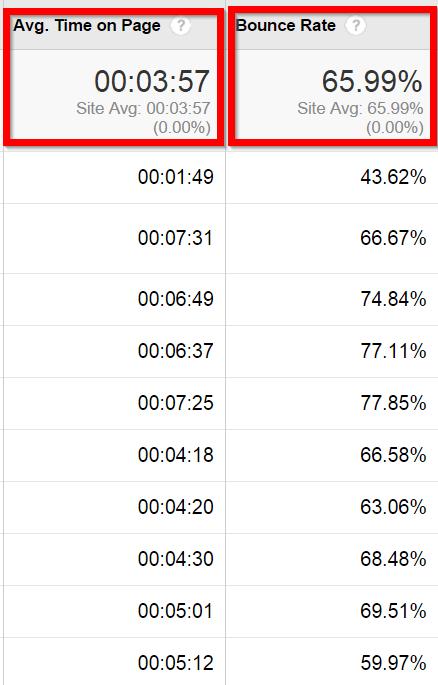 چرا گوگل از سایت شما متنفر است؟ رتبه اعتماد چیست  و با رتبه اعتماد چکارها که نمی توان انجام داد