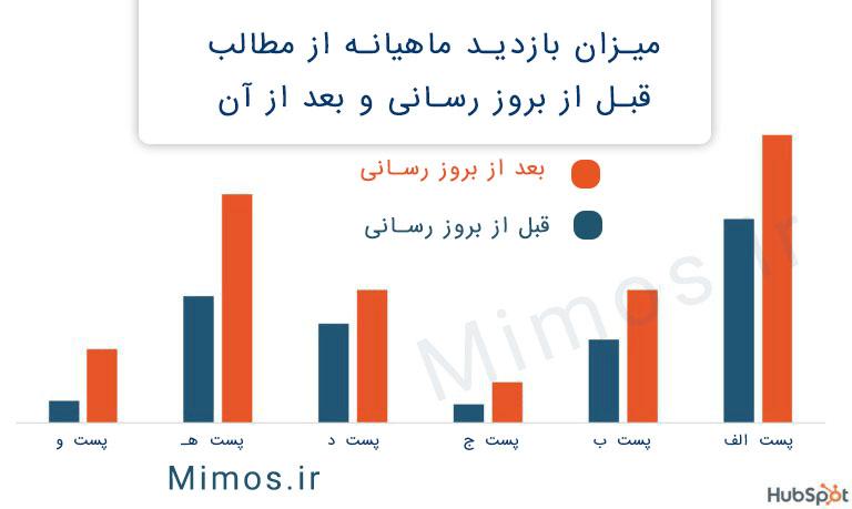بازدید ماهیانه مطالب قبل از نوسازی محتوا و بعد از آن