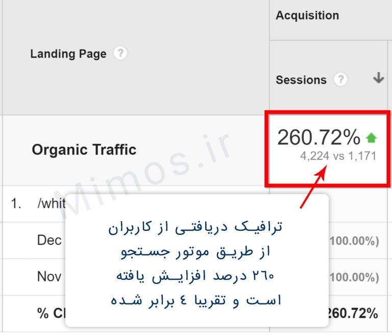 با نوسازی محتوا ترافیک ورودی از موتور جستجو بیشتر شده است