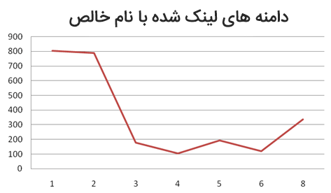 205 فاکتور سئو در گوگل که رتبه بندی وبسایت های دنیا را رقم میزند - تعداد دامنه های خالص لینک داده شده
