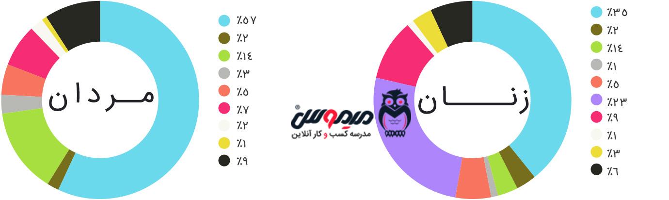 اینفوگرافیک رنگ مورد علاقه مردان و زنان در خرید