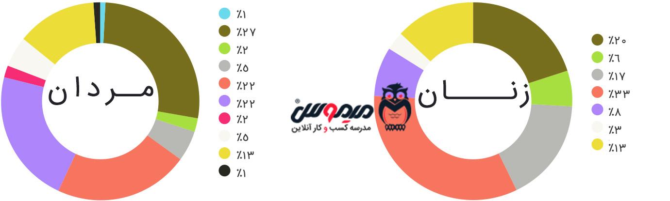 اینفوگرافیک رنگ های آزار دهنده برای مردان و زنان در خرید