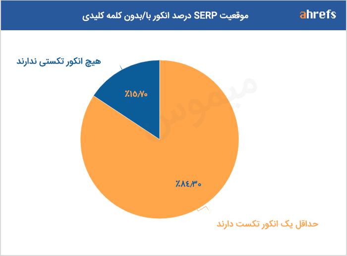 موقعیت SERP درصد % انکور با یا بدون کلمه کلیدی