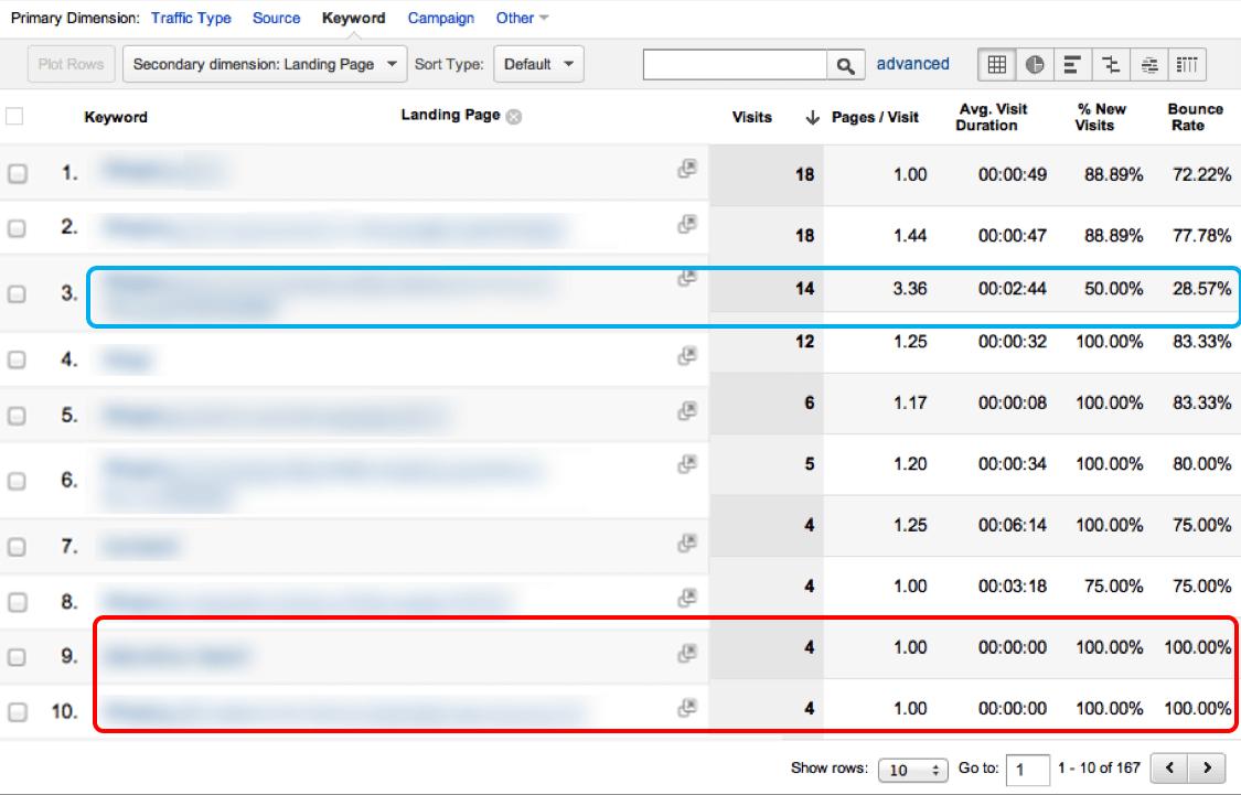 نرخ پرش یا نرخ فرار کلمات کلیدی مهم وبسایت در پیشخوان گوگل آنالیتیکز