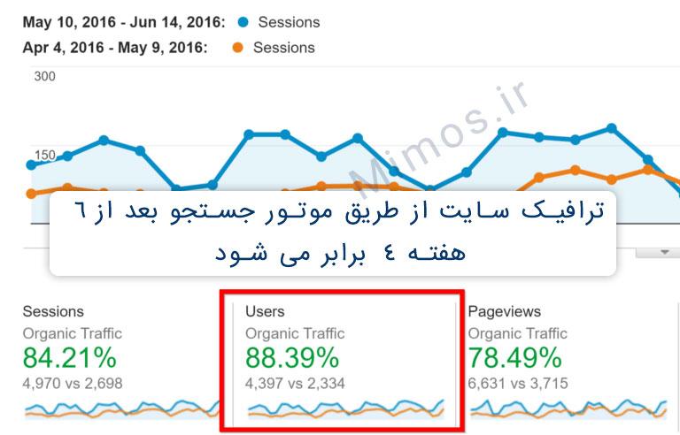 بعد از 6 هفته ترافیک ارگانیک سایت proven.com به 88.3% رسید.