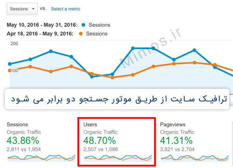 ترافیک ارگانیک سایت proven.com به 48.7% فقط در مدت سه هفته رسید