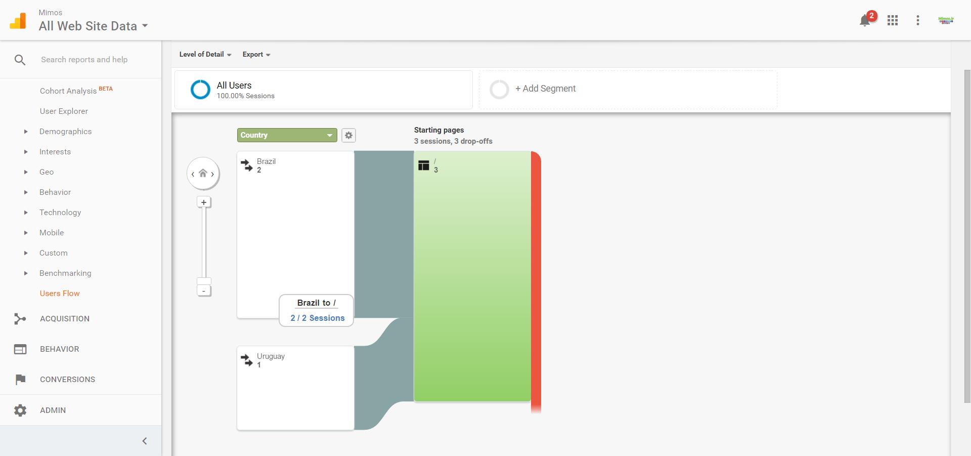مخاطبین شما – Audience - جریان های رهیابی کاربر به وبسایت – User Flow