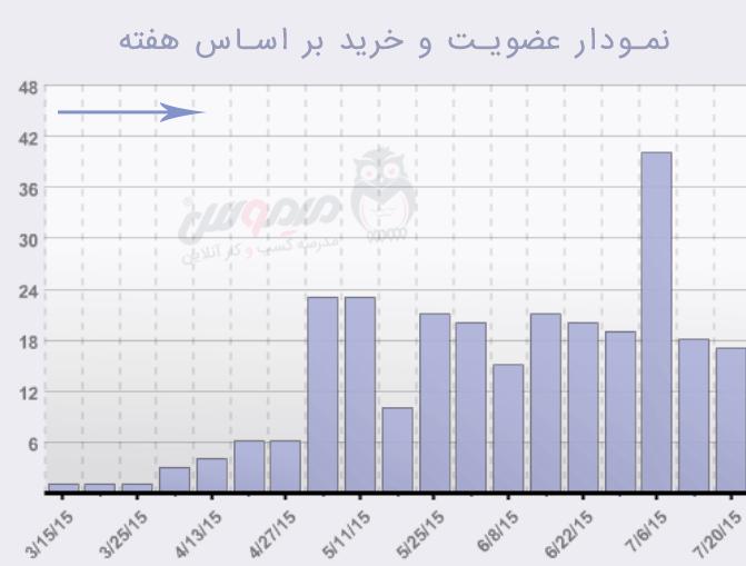 میزان عضویت بعد از افزایش بازدید