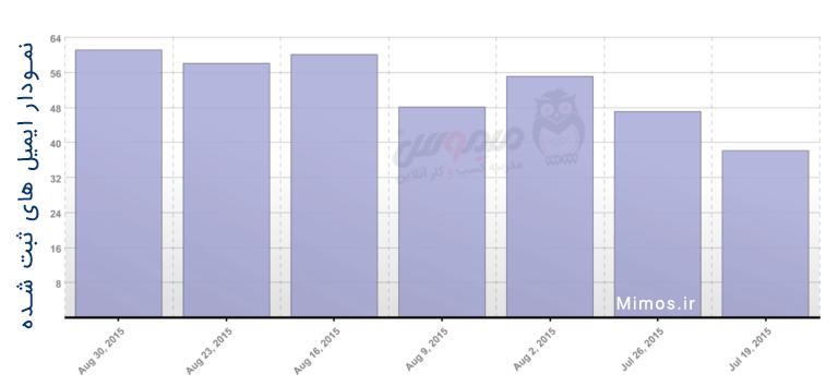 افزایش دریافت ایمیلل بعد از قرار دادن لینک دانلود قبل و بعد از محتوا