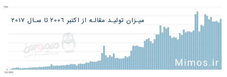 میزان تولید مقاله از 2006 تا 2017