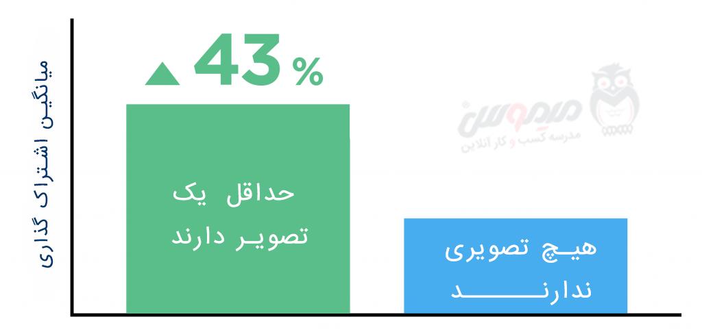 مطالب دارای تصویر 43% درصد بیشتر به اشتراک گذاشته می شوند