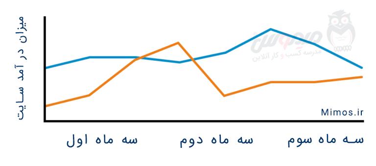 افزایش درآمد سایت بعد از افزایش بازدید