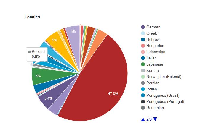 سهم وردپرس پارسی از توزیع جهانی وردپرس