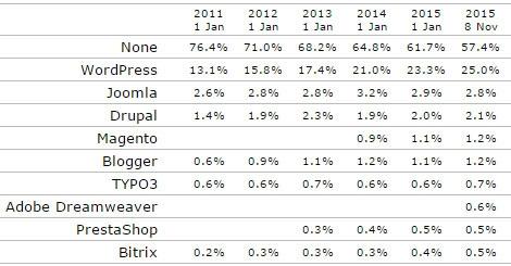 آمار W3Techs مبنی بر بیشترین میزان استفاده از وردپرس توسط وبسایت ها