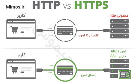 http vs https ssl در سئو سایت وردپرس