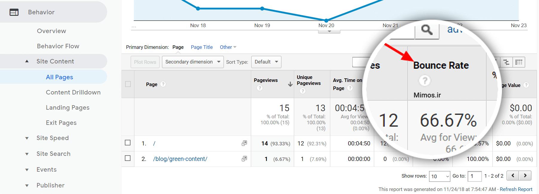 آمار نرخ پرش مجزا برای برگه های سایت