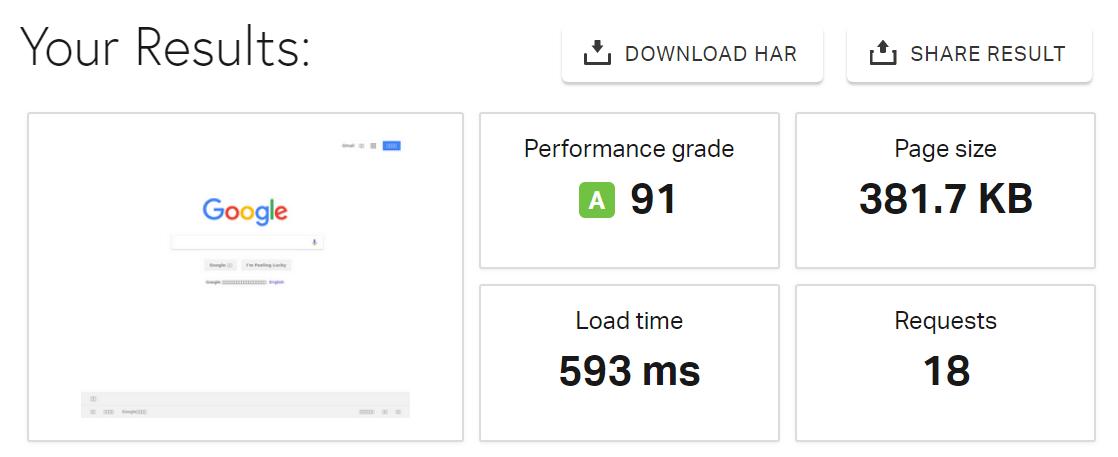 نتیجه گزارش در pingdom tool