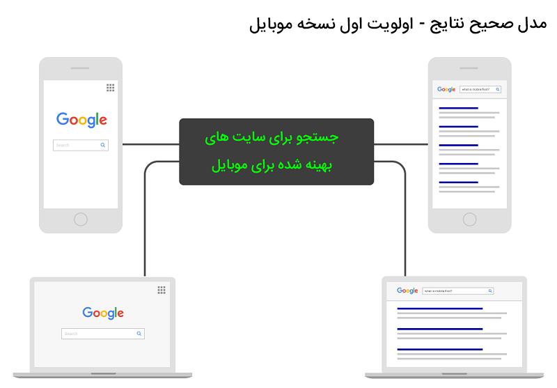 نسخه ی موبایل بعنوان نسخه ی اصلی صفحات سایت در گوگل