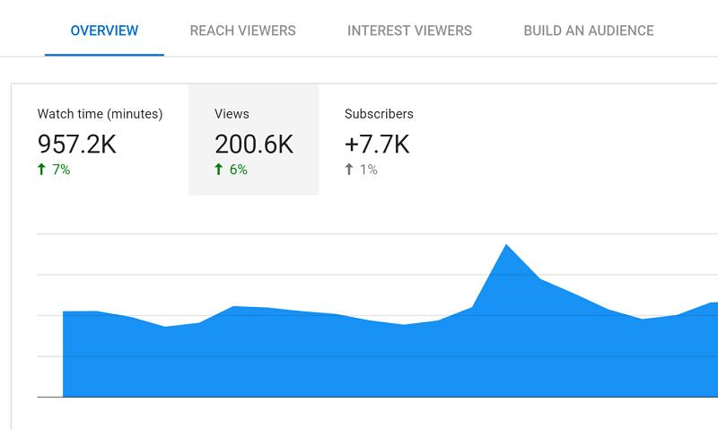 آمار تعداد بازدید از 25 ویدیو در سرچ کنسول گوگل