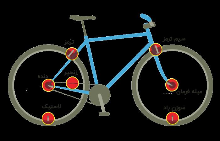 کلمات مرتبط معنایی دوچرخه
