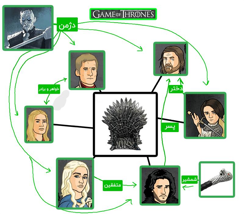 ارتباط بین شخصیت های سریال بازی تاج و تخت از نظر جستجوی معنایی