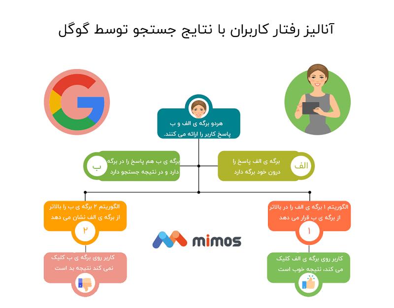 نتایج جستجوی الگوریتم گوگل
