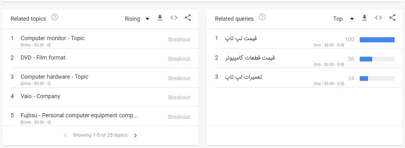 موضوعات مرتبط برای جستجو در گوگل ترند