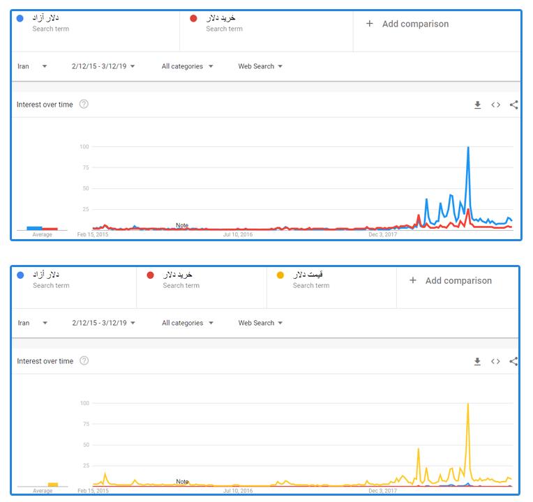 بررسی نتایج مقایسه در ابزار گوگل ترند