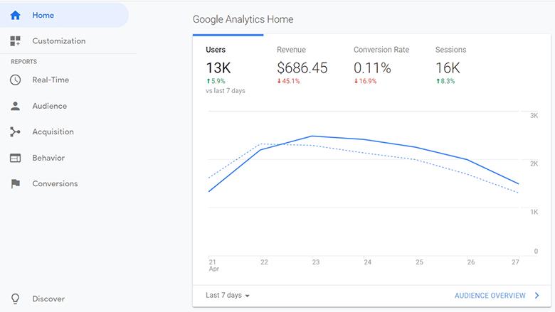 نمودار ترافیک سایت در گوگل آنالیتیکس