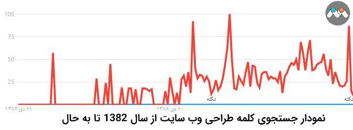 نمودار میزان محبوبیت کلمه طراحی سایت